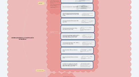 Mind Map: GENERALIDADES DE LA PLANIFICACIÓN ESTRATÉGICA