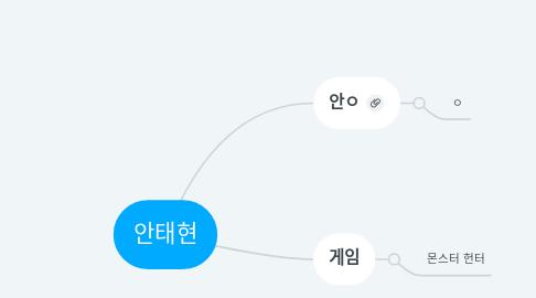 Mind Map: 안태현