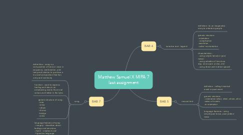 Mind Map: Matthew Samuel X MIPA 7 last assignment