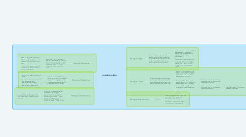 Mind Map: Energías renovables.