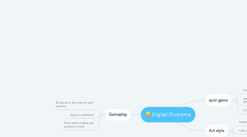 Mind Map: Digital Outcome