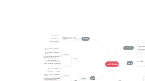 Mind Map: BLOCKCHAIN