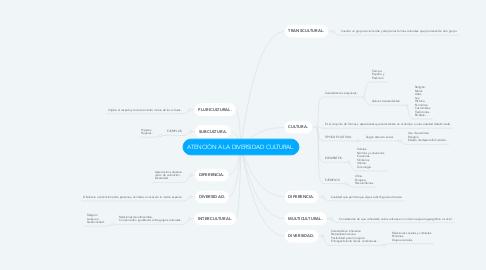 Mind Map: ATENCIÓN A LA DIVERSIDAD CULTURAL.