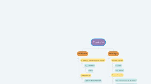 Mind Map: Cerebelo