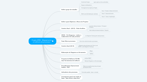 Mind Map: Projeto BPM - Mapeamento e melhoria de processos