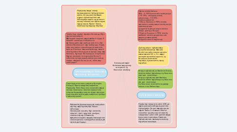 Mind Map: Зимницкий әдісі бойынша зәр жинау алгоритмі. Су балансын анықтау
