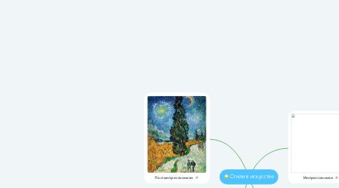 Mind Map: Стили в искусстве