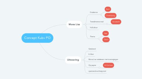 Mind Map: Concept Kubv PO