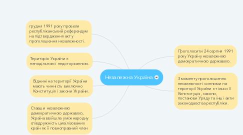 Mind Map: Незалежна Україна