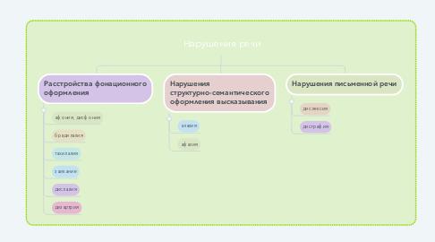 Mind Map: Нарушения речи