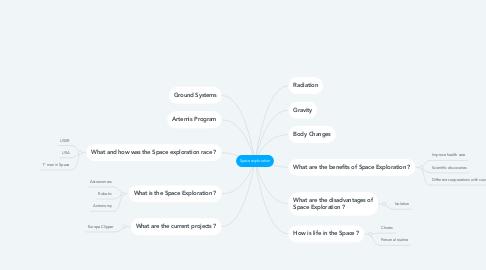Mind Map: Space exploration