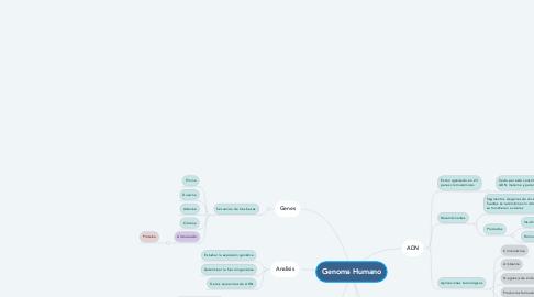Mind Map: Genoma Humano