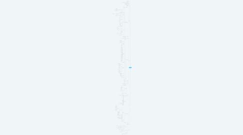 Mind Map: 媒体攻略