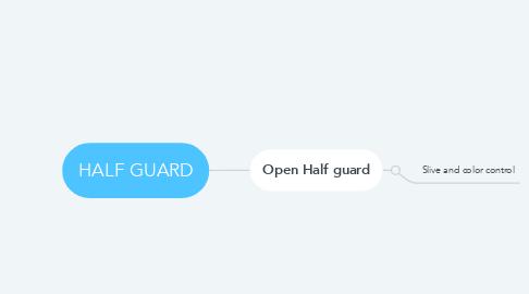 Mind Map: HALF GUARD