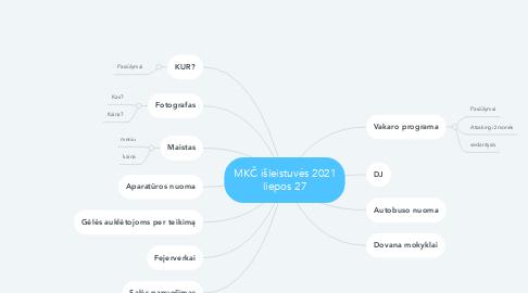 Mind Map: MKČ išleistuvės 2021 liepos 27