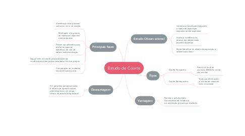 Mind Map: Estudo de Coorte