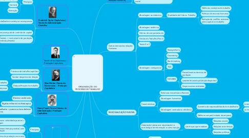 Mind Map: ORGANIZAÇÃO DO PROCESSO DE TRABALHO