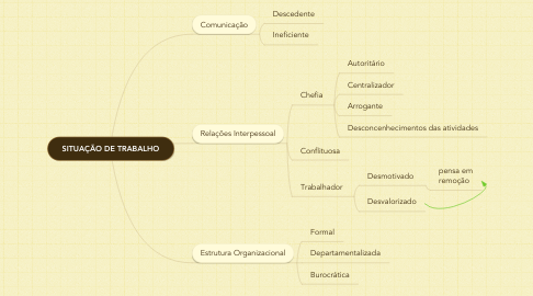 Mind Map: SITUAÇÃO DE TRABALHO