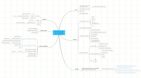 Mind Map: Inspiration Board App