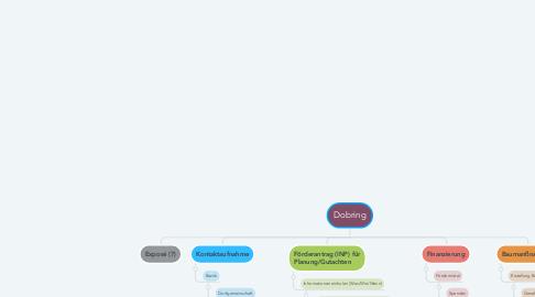 Mind Map: Dobring