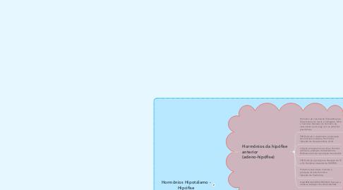Mind Map: Hormônios Hipotálamo - Hipófise