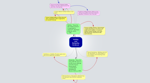 Mind Map: Validity and Reliability Evidence