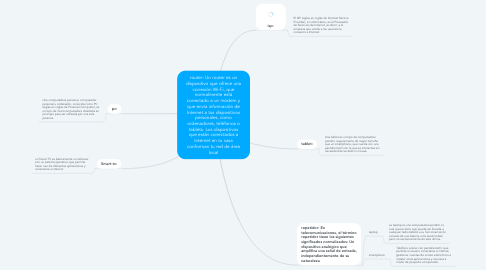 Mind Map: router: Un router es un dispositivo que ofrece una conexión Wi‑Fi, que normalmente está conectado a un módem y que envía información de Internet a tus dispositivos personales, como ordenadores, teléfonos o tablets. Los dispositivos que están conectados a Internet en tu casa conforman tu red de área local