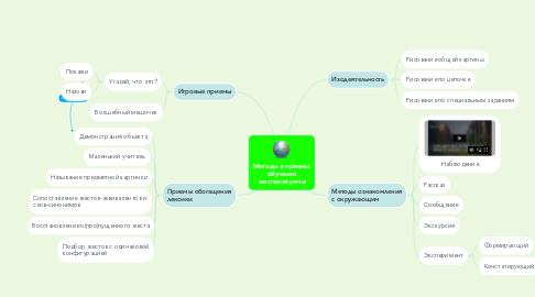 Mind Map: Методы и приемы обучения жестовой речи