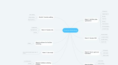 Mind Map: Youtube Marketing