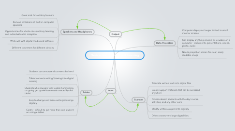Mind Map: Devices for Teaching and Learning