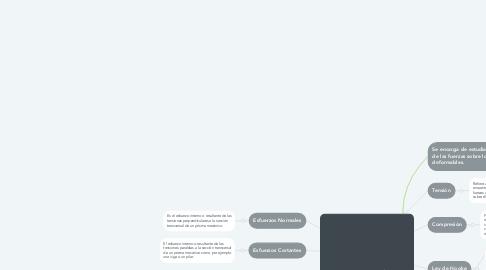 Mind Map: Resistencia de Materiales