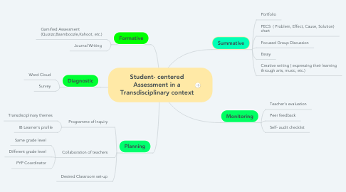 Mind Map: Student- centered Assessment in a Transdisciplinary context