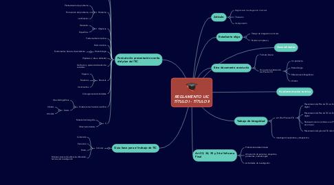 Mind Map: REGLAMENTO UIC TÍTULO I - TÍTULO II