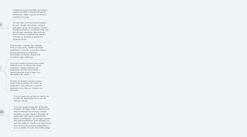 Mind Map: MÉTODOS DE CONTROLE DE PRAGAS
