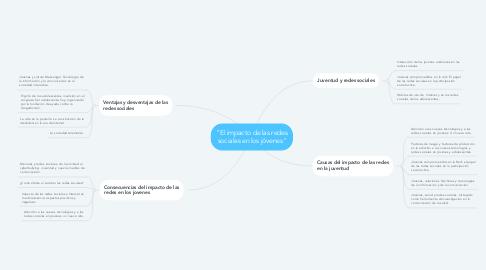 """Mind Map: """"El impacto de las redes sociales en los jóvenes"""""""