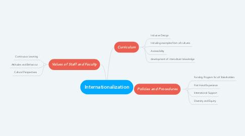 Mind Map: Internationalization