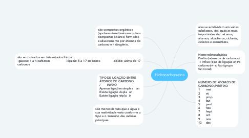 Mind Map: Hidrocarbonetos