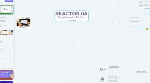 Mind Map: FinTech Teams