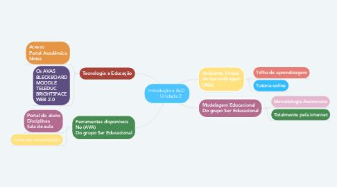 Mind Map: Introdução a EaD        Unidade 2