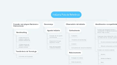 Mind Map: Indústria Polo de Referência
