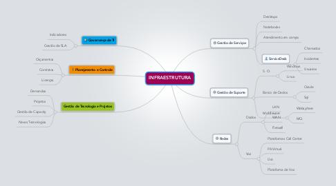 Mind Map: INFRAESTRUTURA