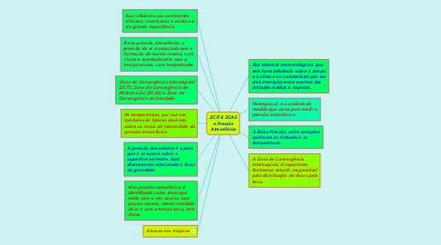 Mind Map: ZCIT E ZCAS e Pressão Atmosférica