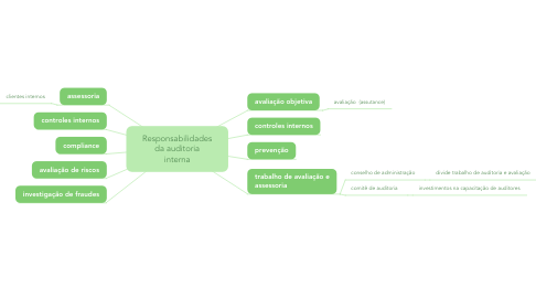Mind Map: Responsabilidades da auditoria interna