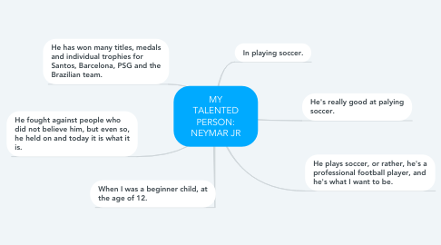 Mind Map: MY TALENTED PERSON: NEYMAR JR