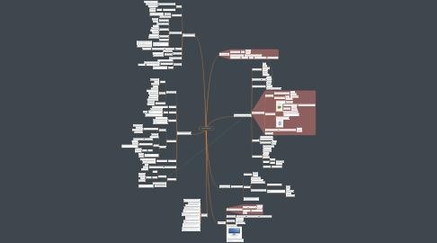 Mind Map: COVID LESSONS