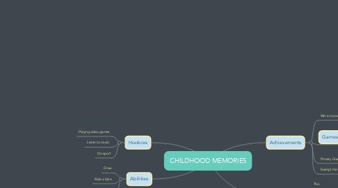 Mind Map: CHILDHOOD MEMORIES