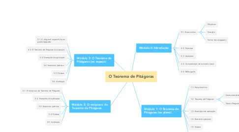 Mind Map: O Teorema de Pitágoras