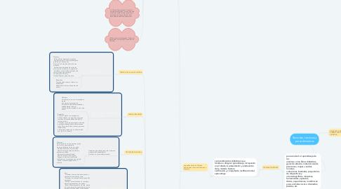 Mind Map: Recursos, técnicas y procedimientos