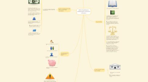 Mind Map: PAMA Procedimiento Administrativo en Materia Aduanera