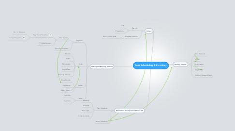 Mind Map: Beer Scheduling & Inventory